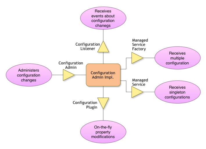 Configuration Admin Collaboration Diagram