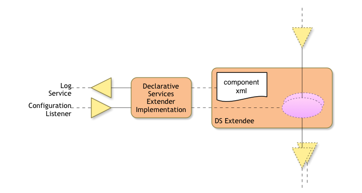 Declarative Services Collaboration Diagram