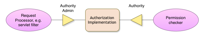 Authorization Service Collaboration Overview